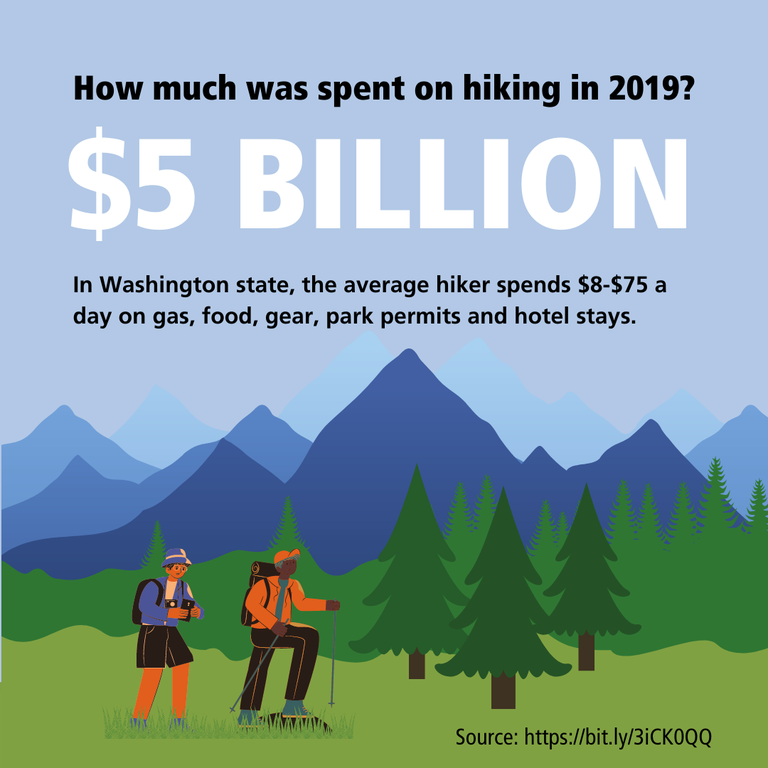 $5 billion was spent on hiking in 2019. In Washington state, the average hiker spends $8-$75 a day on items related to hiking.
