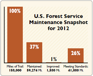 Trail and maintenance numbers 2012