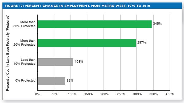 Headwaters Economics 2012 Report Land Jobs Graphic