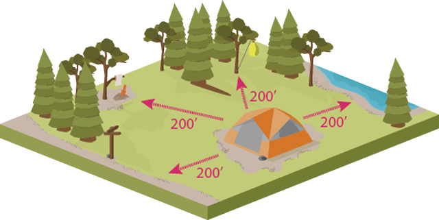 Diagram of camp and 200 Feet