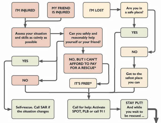 This guide is a handy reference to determine if—and when—you should call for help.