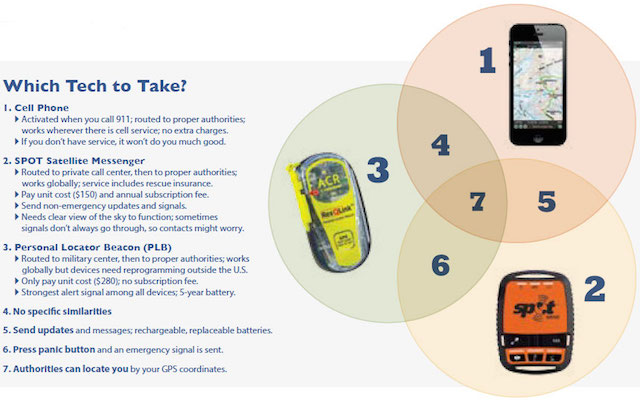 Having a way to call for help on trail is very important. There are several options, from SPOTs to PLBs to cell phones.